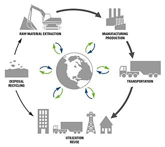 Tertiary sector of the economy - Product's lifecycle