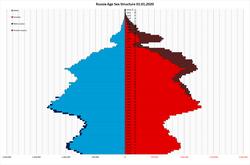 RUS SbA1y 20200101.png
