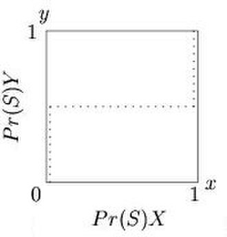 Best response - Figure 2. Reaction correspondence for player X in the Stag Hunt game.