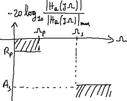 Real low-pass filter specification mask (dB).png