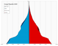 Republic of the Congo single age population pyramid 2020.png