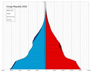 Demographics of the Republic of the Congo National demographics