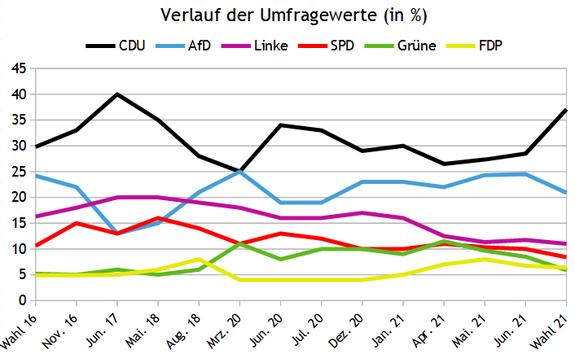 Landtagswahl Sachsen 2021 Wahlomat