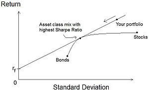 Risk–return spectrum - Sharpe Ratio
