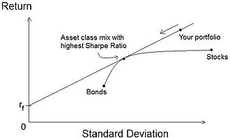 Risk–return spectrum - Sharpe Ratio