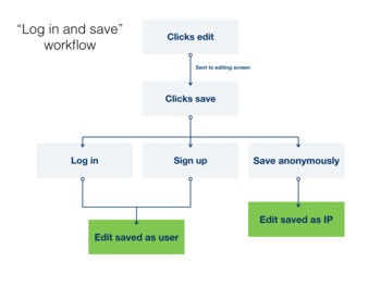 Workflow description