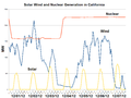 Solar Wind and Nuclear Generation in California-2012-12.png