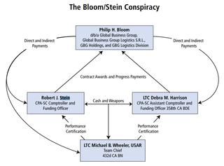 Philip Bloom (businessman) American businessman