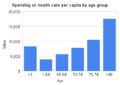 Spending on health care per capita by age group.png