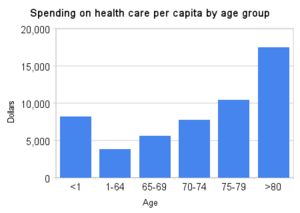 Healthcare in Canada - Image: Spending on health care per capita by age group