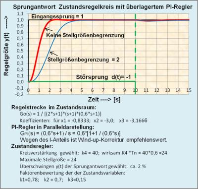 Zustandsraumdarstellung - Wikiwand