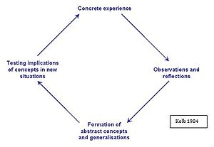 Reflective practice - Adaptation of Kolb's reflective model