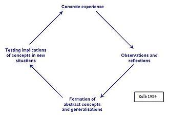 Reflective practice - Adaptation of Kolb's reflective model