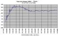 Taux de change USDollar arg Peso du 04 12 2001 au 04 10 2004.png