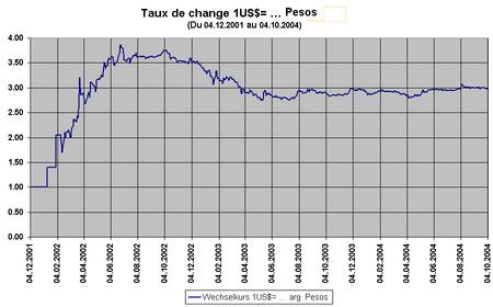 Taux de change de devises internationales et leurs historiques Toggle navigation; Résultats du Convertisseur de Devises 1, EUR Euro (EUR) 1 EUR = 1, USD. 1, USD Ajoutez notre convertisseur de devises gratuit et nos tableaux de taux de change à votre site dès aujourd'hui.