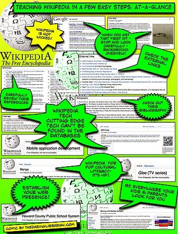 Teaching Wikipedia At A Glance