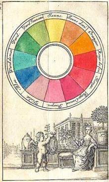 Ryb Color Model Wikipedia