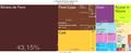 Tree Map-Exportacoes de Minas Gerais (2012).png