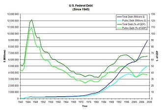I.O.U.S.A. - U.S. federal debt from 1940 to 2008, the year the documentary was released.