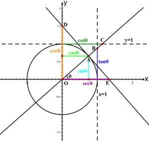 Trigonometric functions - Wikipedia