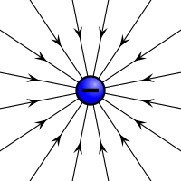Electric field induced by a negative electric charge