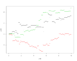 Variance gamma process - Three sample paths of variance gamma processes (in resp. red, green, black)