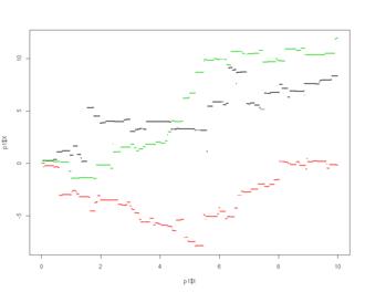 Variance gamma process - Three sample paths of variance gamma processes (in resp. red, green, black)