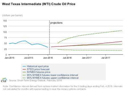 Depicts EIA projections for West Texas Intermediate crude oil price for 2016-2017 WTI EIA projections 2016-17.png