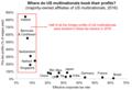Where do U.S. multinationals book their profits (2016 BEA).png