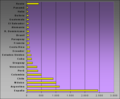 Wikipedistas registrados por país - Más de 50.png