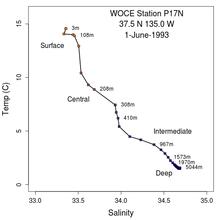 Temperature Salinity Diagram Wikipedia