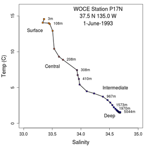 Temperature salinity diagram - T-S diagram of a station in the North Pacific