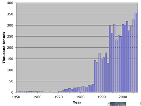 World catch horse crab 1950–2007.png