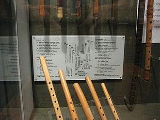 "Museum of Greek Folk Musical Instruments - Image: ""Floyera"" (1 5. Cane flutes), Museum of Greek Folk Musical Instruments"