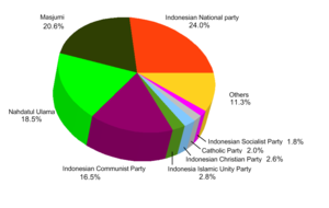Indonesian legislative election, 1955 - The share of the vote. Four parties won almost 80% of the vote