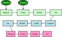 intelligence cycle