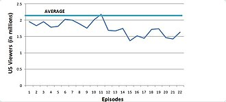 90210 (season 3) - A line graph detailing the trend of viewership for the third season