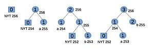 Adaptive Huffman coding - Image: Adaptive Huffman Vitter