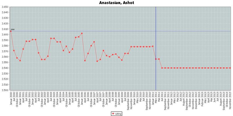 Anastasian, Ashot rating.jpg