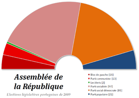 Image illustrative de l'article Élections législatives portugaises de 2009