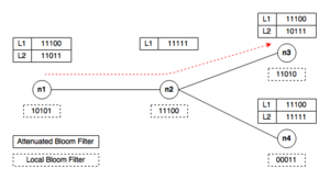Bloom filter - Attenuated Bloom Filter Example: Search for pattern 11010, starting from node n1.