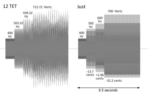 Harmonic Seventh Chord Wikipedia