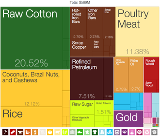 Treemapping - Treemap of Benin's exports by product category, 2009. The Product Exports Treemaps are one of the most recent applications of these kind of visualizations, developed by the Harvard-MIT Observatory of Economic Complexity