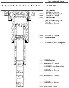 Casing (borehole) - Wikipedia