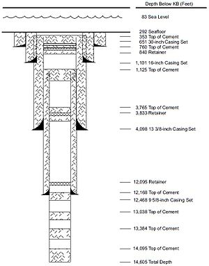 Casing (borehole) - Casing Diagram