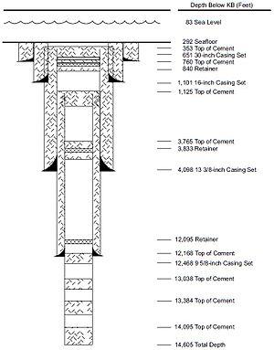 Casing (borehole) - Casing Diagram