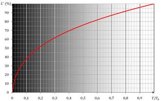 330px Clart%C3%A9 CIE