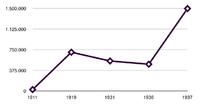 Evolución del número de afiliados a la CNT entre los años 1911 y 1937.