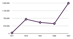 Evolució del nombre d'afiliats a la CNT entre 1911 i 1937