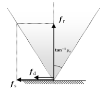 Coulomb friction model - friction cone